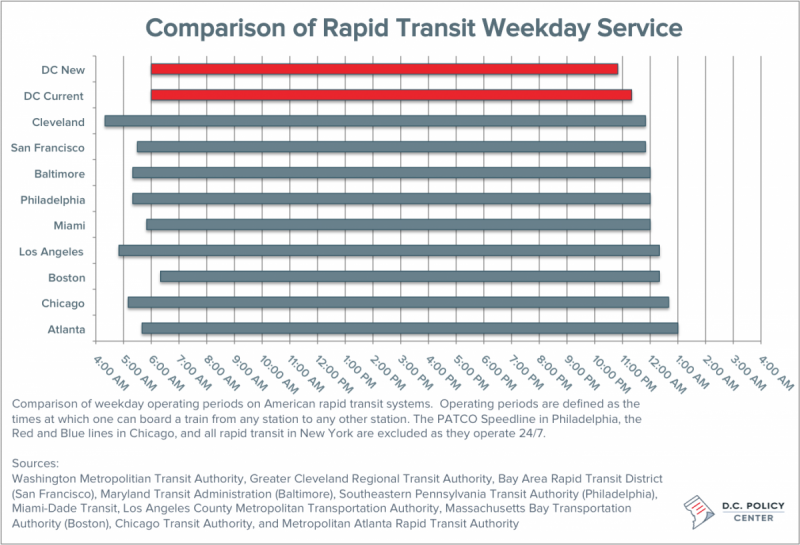 Metrorail changes mean even shorter hours than other transit