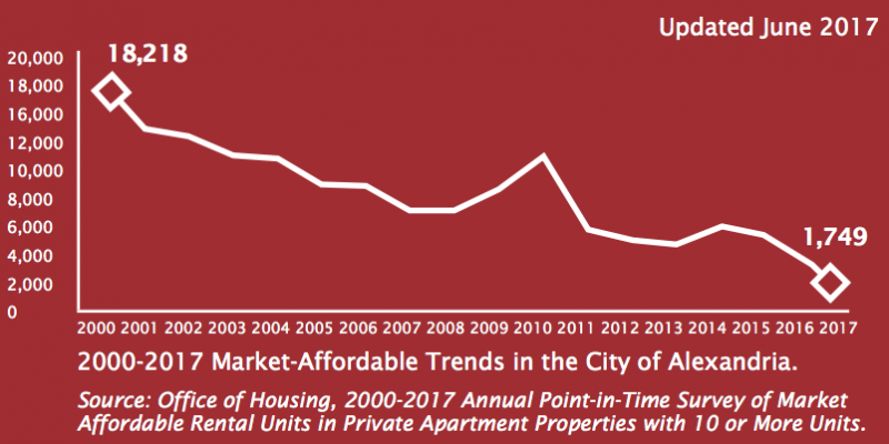 Image by The City of Alexandria Office of Housing. Alexandria has lost 90  of its affordable homes since 2000