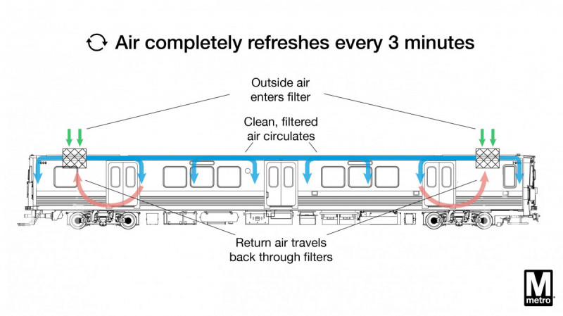Holding back on riding Metro? WMATA wants you to see this graphic.