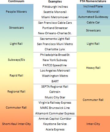 Light rail? Heavy rail? Subway? Rail transit modes fall on a