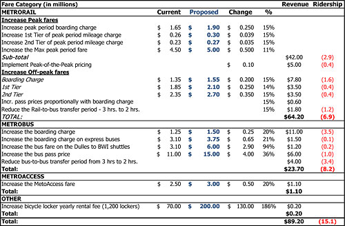wmata budget deep dive part 3 fare proposals greater greater