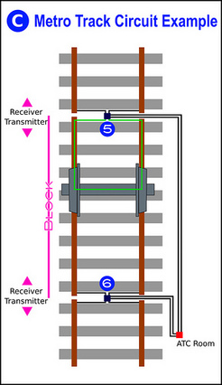 How track circuits detect and protect trains – Greater Greater