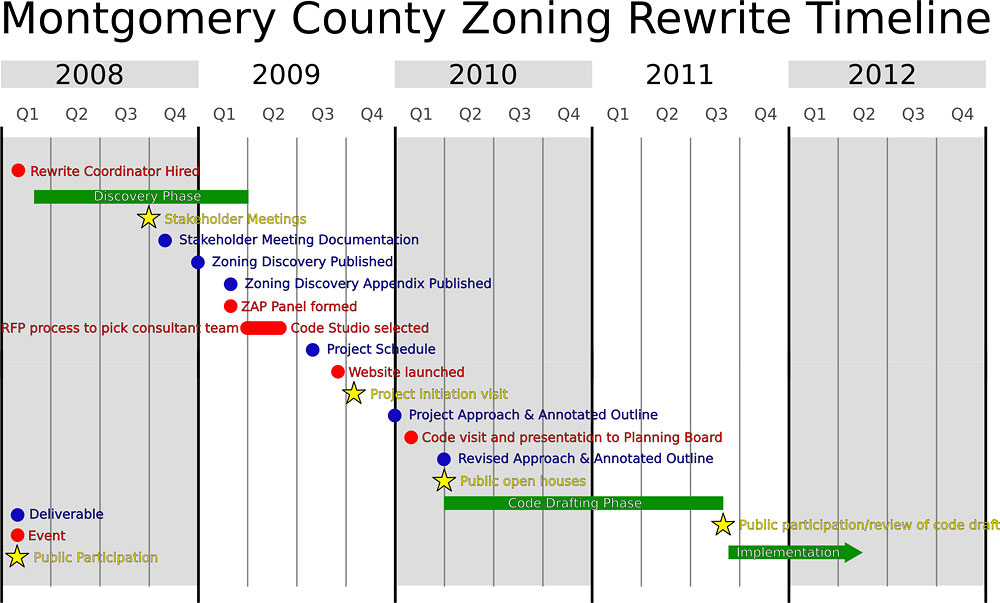 Montgomery rewriting 33-year-old zoning code – Greater Greater