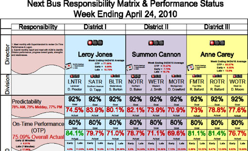 "NextBus accuracy slips, ""ghost buses"" explained – Greater Greater"
