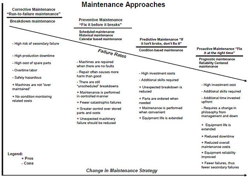 Image Result For Car Maintenance Schedule