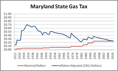 Maryland Sales Tax On New Cars Minus Trade In