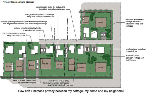 Privacy in backyard cottages