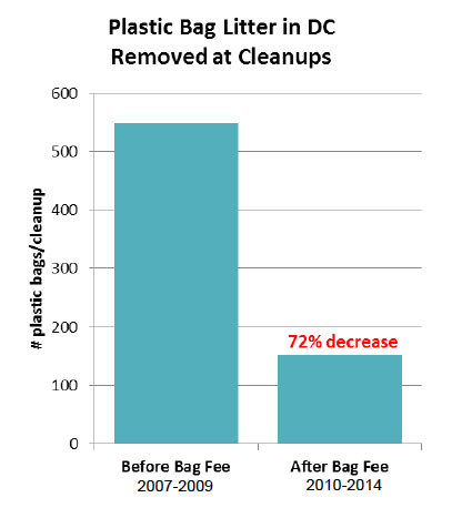 95f26ada74 The data proves the DC bag fee is working – Greater Greater Washington