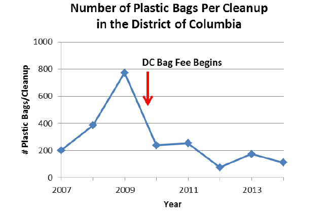 The data proves the DC bag fee is working     Greater Greater Washington