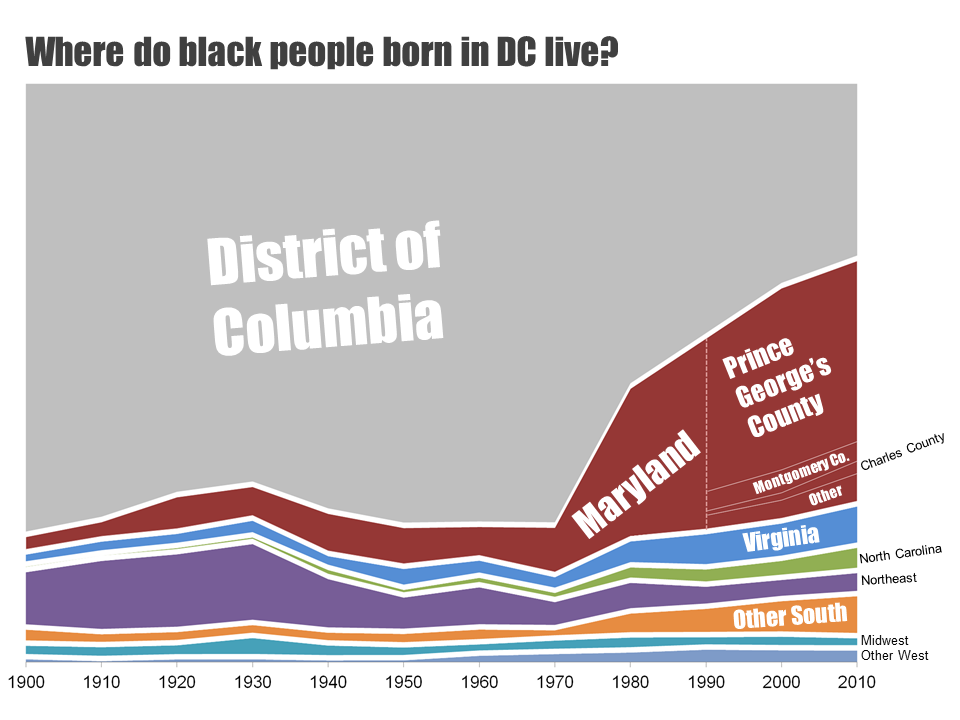 Theres A Big Racial Disparity In Where People Born In Dc End Up