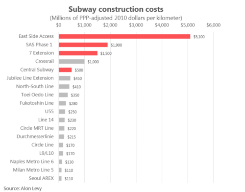 If we lowered transit construction costs, we could build