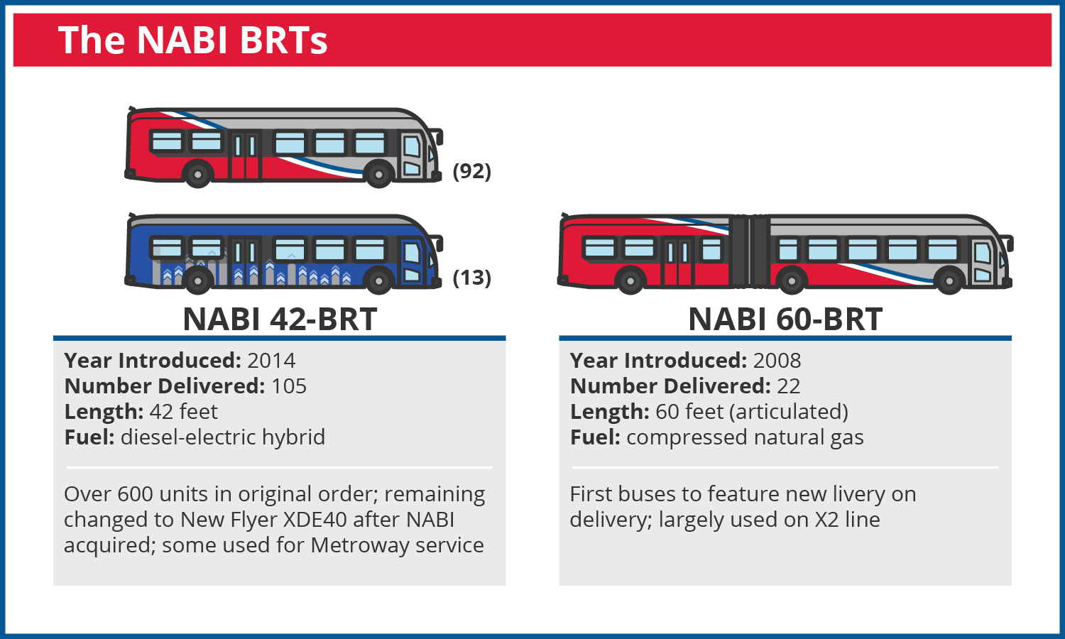 Get to know all the buses in the Metrobus fleet – Greater Greater