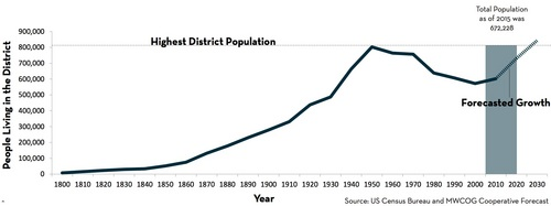 DC's population is exploding – Greater Greater Washington