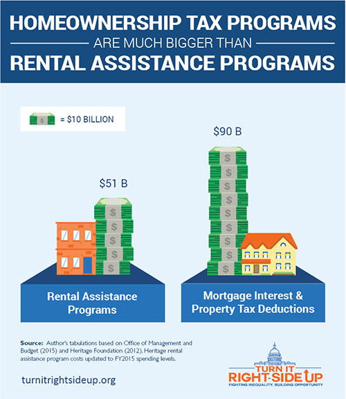 congress supports housing in two main ways rental assistance programs and homeownership tax programs in 2015 the price tag for federal rental assistance