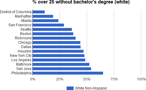 what are the degrees in college