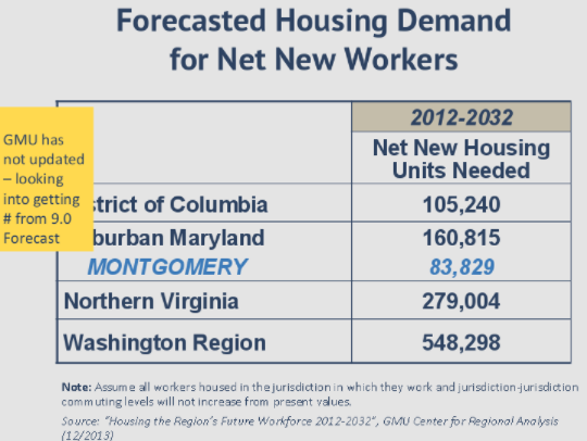 To make room for future workers, Montgomery County needs to
