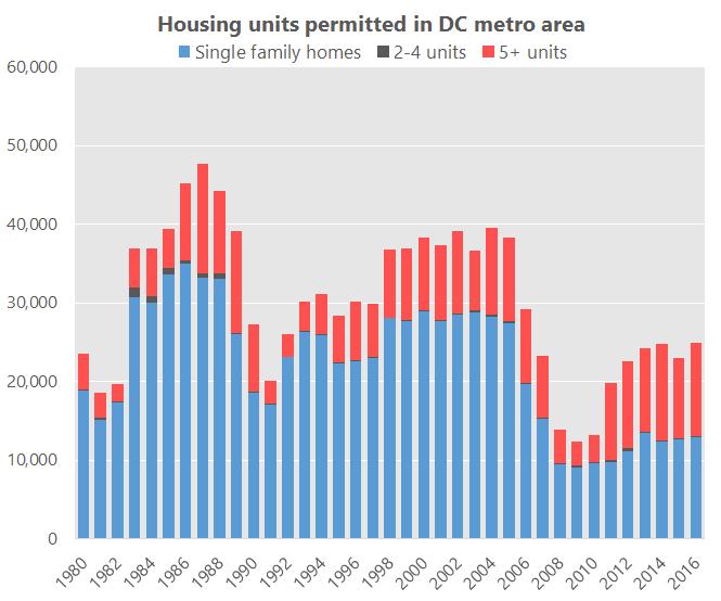 Average Apartment Rent In Colorado