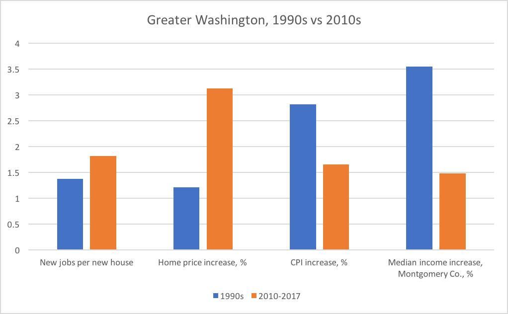 Not) long ago and (not) far away, jobs boomed but housing