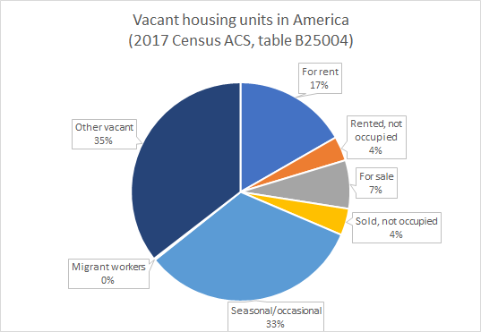 Why vacant homes won't solve our housing shortage – Greater Greater