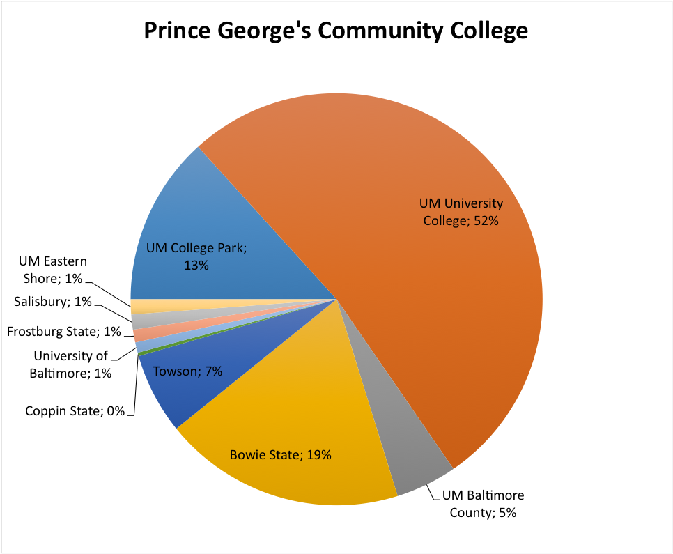 Prince George S Sends Fewer Students To Maryland S Flagship