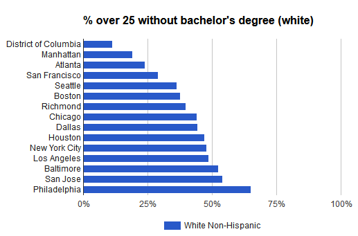 different college degrees