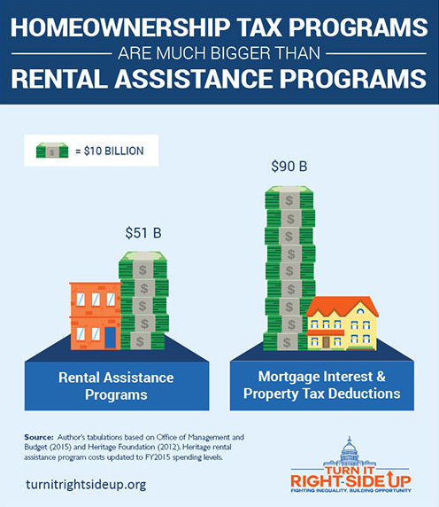 We Give Some Millionaires $22k/year In Housing Assistance