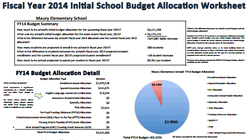dcps releases more helpful budget information  u2013 greater