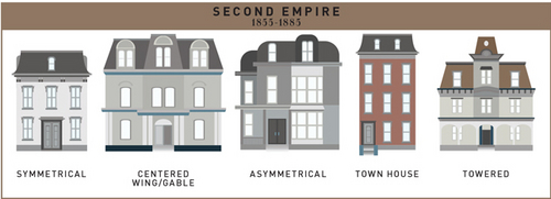 See a history of the american single family home in one for Types of houses in america